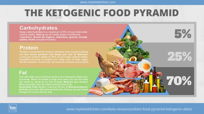 Keto-Food-Pyramid-Ketogenic-Diet